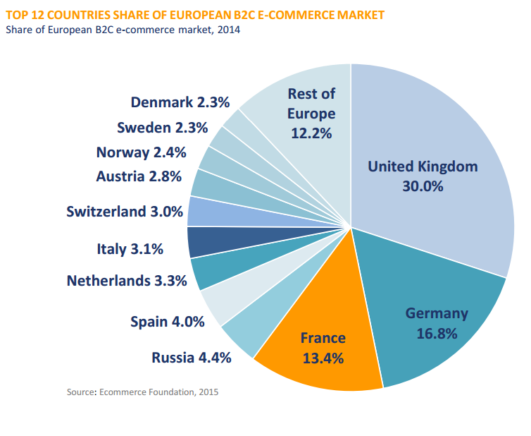 top 12 countries in b2c e commerce sales in europe garden europe. Black Bedroom Furniture Sets. Home Design Ideas