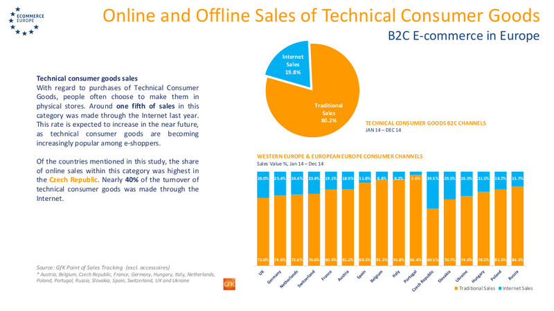 European B2C E-commerce Reports 2015 | Garden Europe